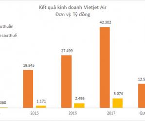 Vietjet Air đã chính thức vượt mặt Vietnam Airlines trở thành hãng bay hàng đầu tại Việt Nam